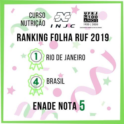 Excelentes resultados para o curso de Nutrição da UFRJ no ENADE e no Ranking Folha RUF 2019